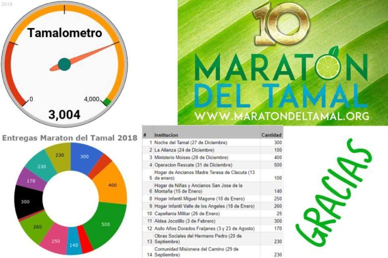 10mo. Maraton del tamal